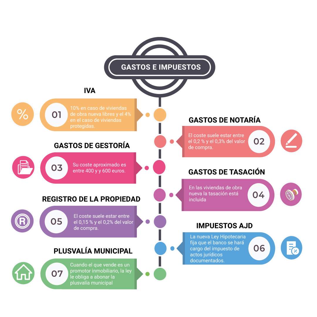 infografia impuestos compra vivienda malaga